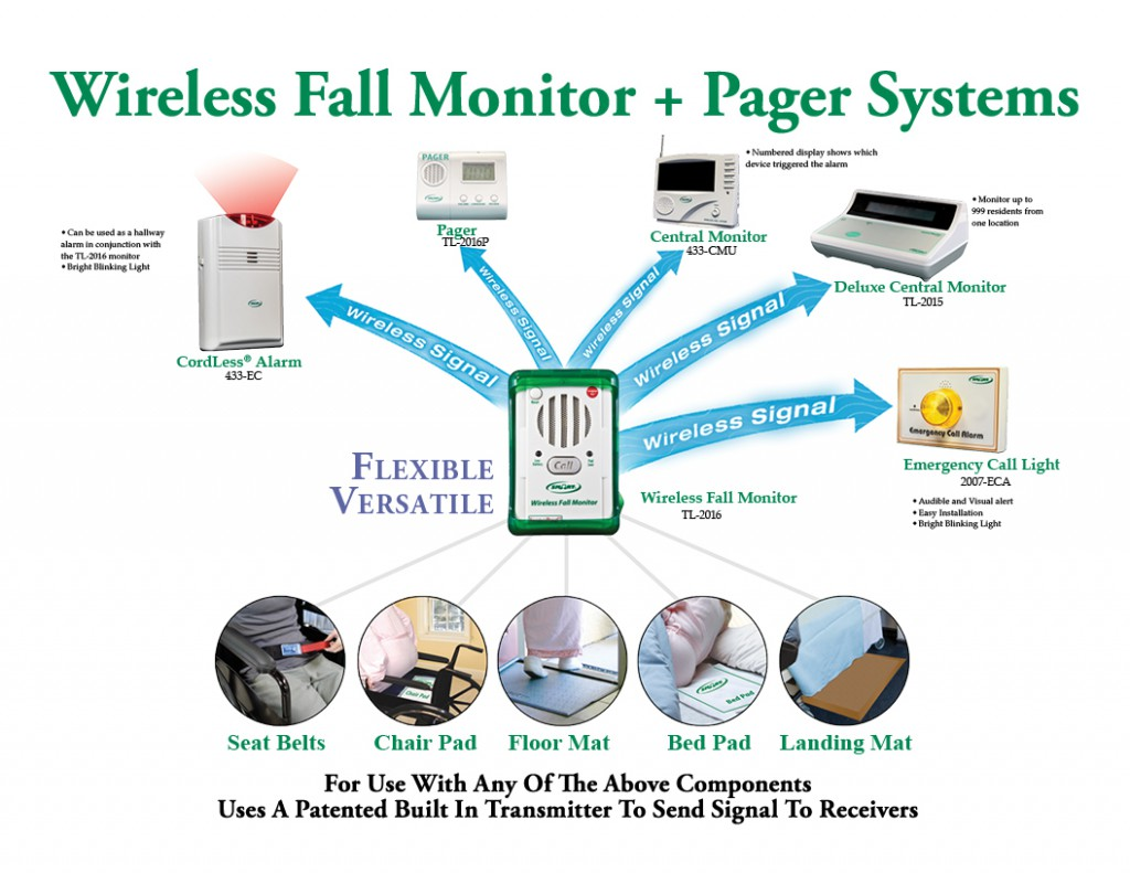 Wireless Systems Smart Caregiver Fall Monitoring Video