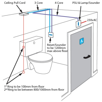 OMG-Solutions - Disabled Toilet Alarm Kit - diagram showing the positioning of the unit within the disabled facillities