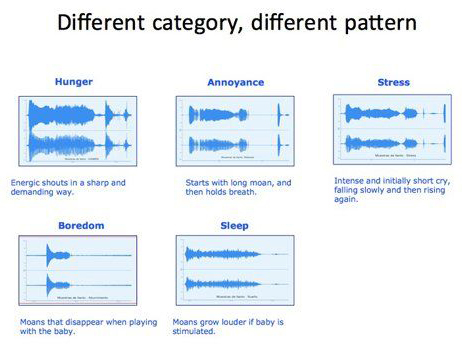 yCry Mini Baby Cry Analyzer - Different Caregory, Different Pattern